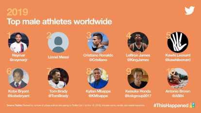Twitter dio a conocer el Top 10 de los atletas masculinos más nombrados en la red social desde el 1 de enero al 15 de noviembre de 2019.