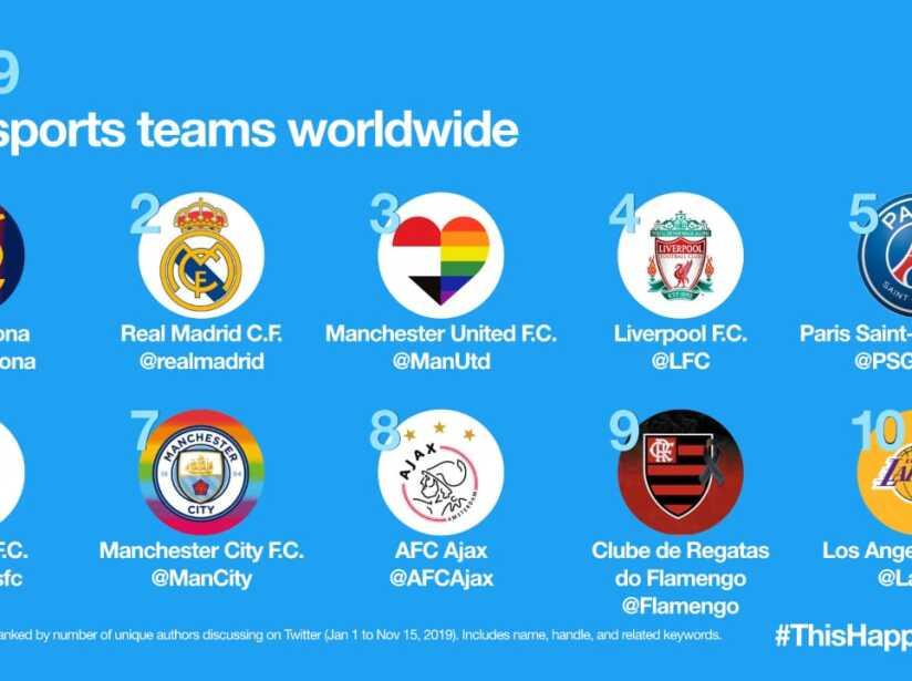 Twitter realizó el Top 10 de los equipos más nombrados en la red social desde el 1 de enero al 15 de noviembre de 2019.