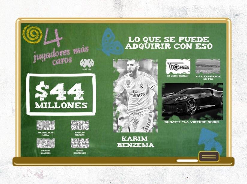 ¿Qué se puede comprar con el valor de los jugadores más caros de la Liguilla?